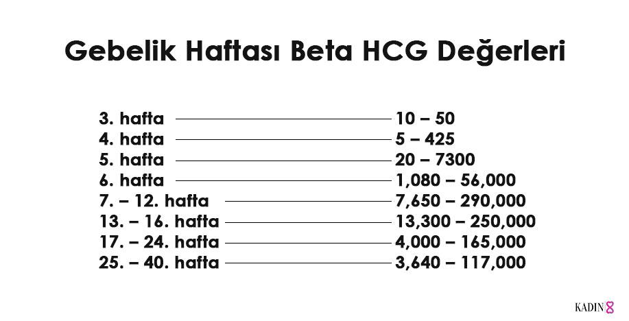 beta hcg değerleri